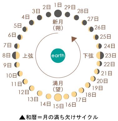 f:id:tsukiwoikasu:20191026014120p:plain