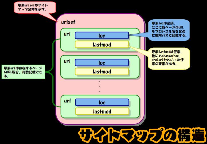 f:id:tsukumoshigemura:20191222152224p:plain