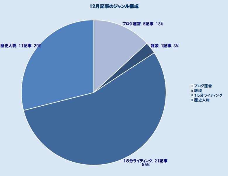 f:id:tsukumoshigemura:20200105195619p:plain