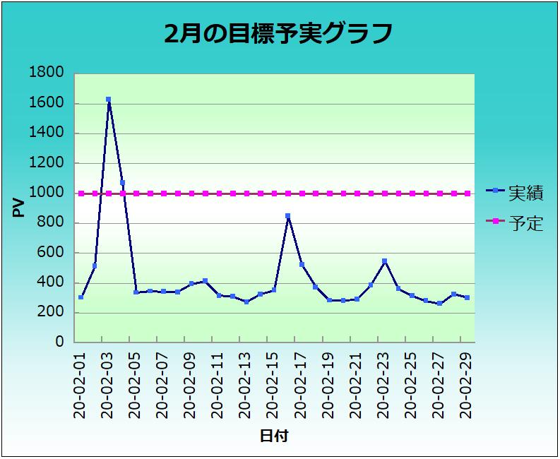 2月のブログ日別PV予実グラフ