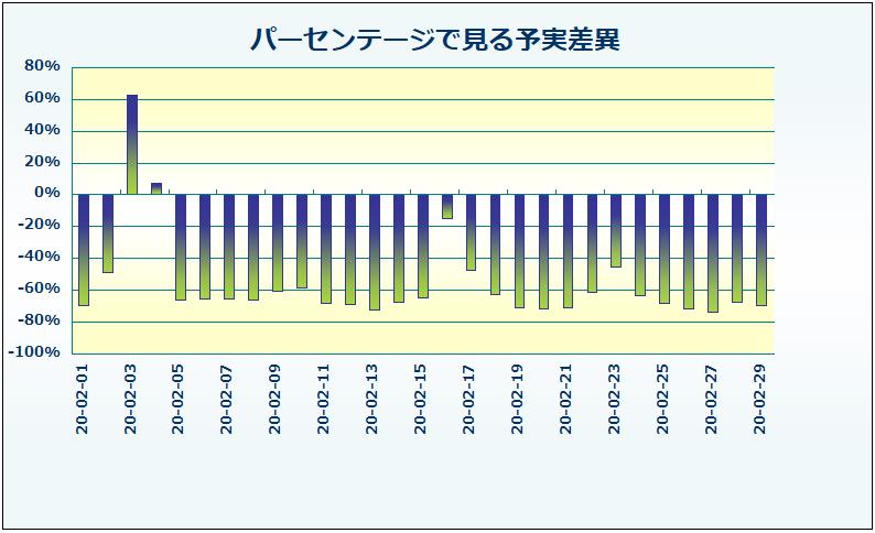 パーセンテージで見る日別PV達成率