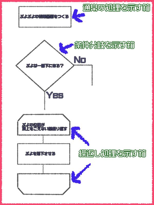 フロチャートの代表的な処理を示す箱