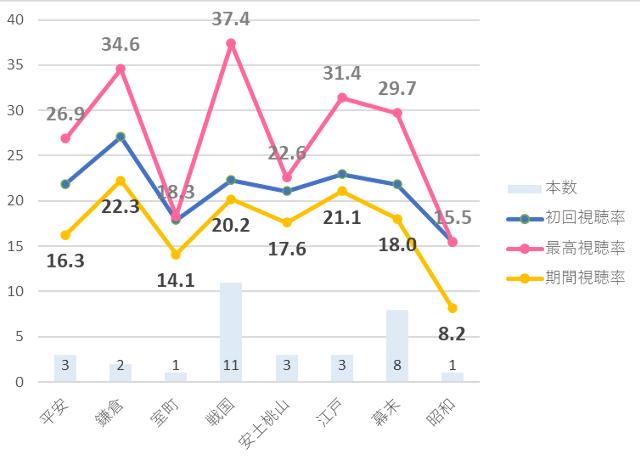 平成以降の大河ドラマ視聴率