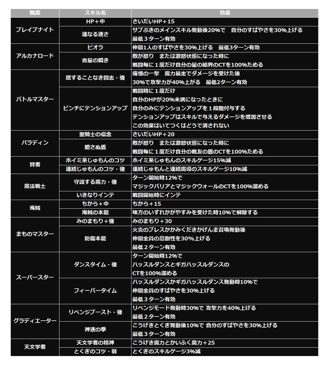 f:id:tsukune_dora_dora:20210216201304p:plain