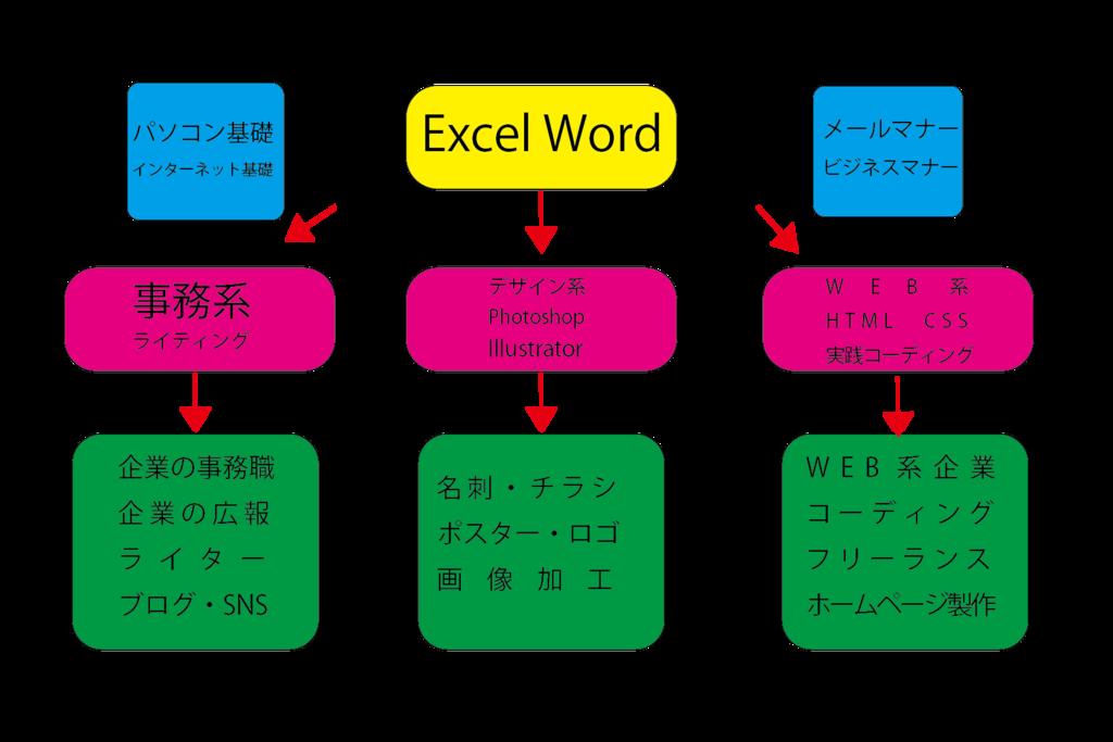 f:id:tsukurusendai:20170621142204p:plain
