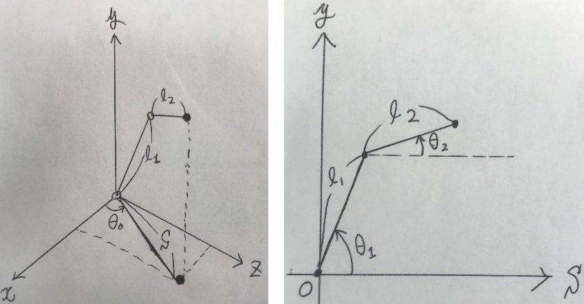2リンク3軸マニピュレータ模式図