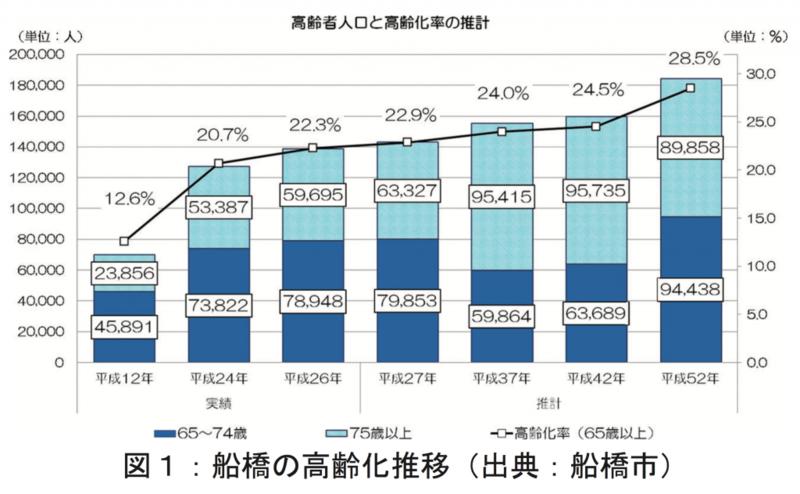 高齢者人口と高齢化率の推計