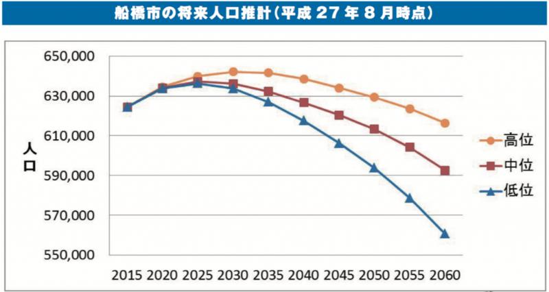 船橋市の将来人口推計