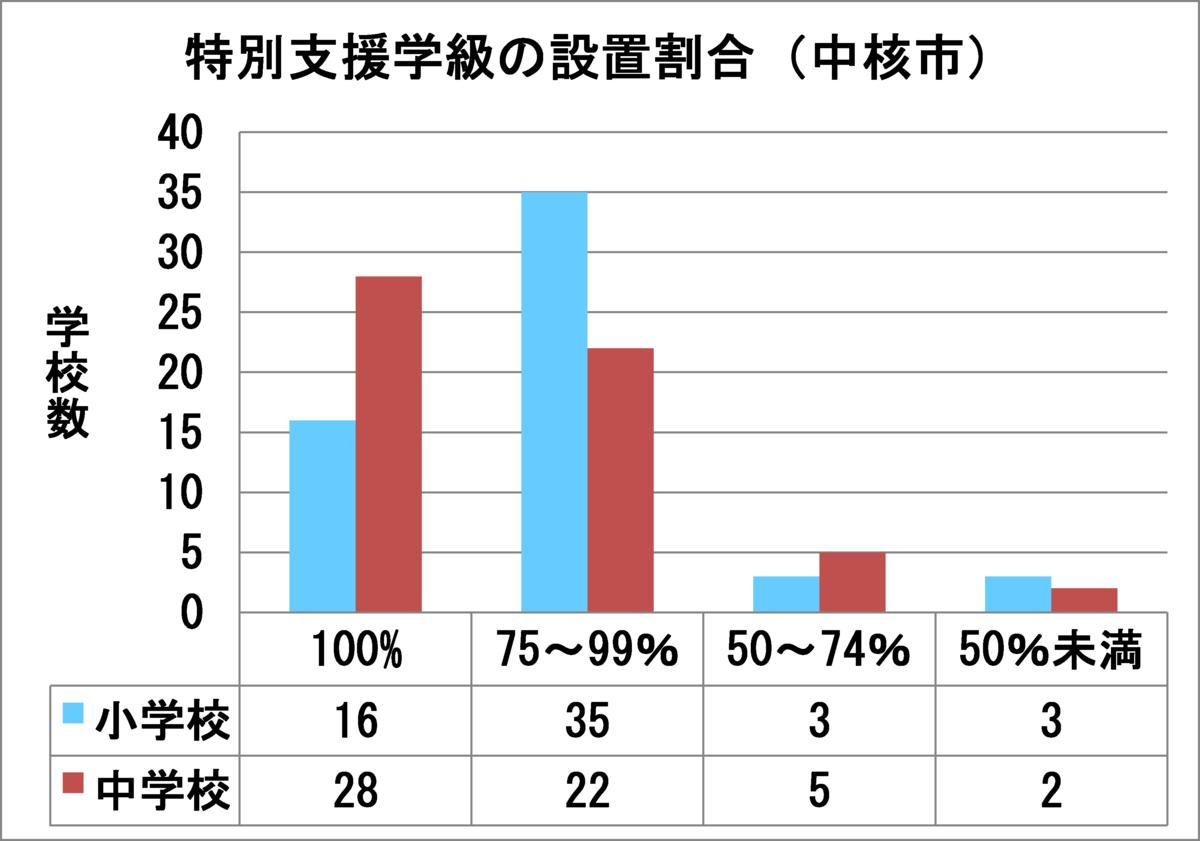 特別支援学級の設置割合(中核市)