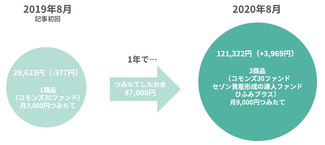f:id:tsumiki-sec:20200804184849j:plain