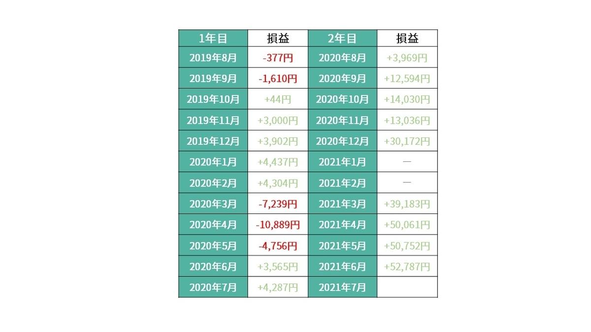 f:id:tsumiki-sec:20210608094719j:plain
