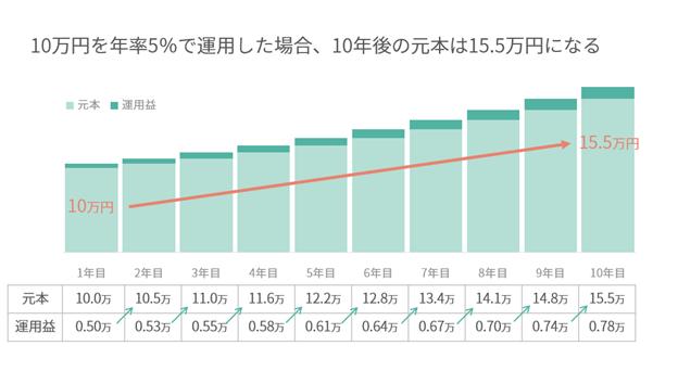 f:id:tsumiki-sec:20210810183016p:plain
