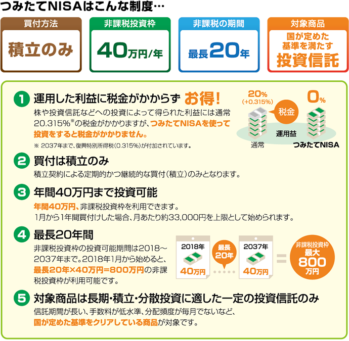 f:id:tsumitate-nisa:20200204200652p:plain