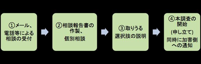 f:id:tsunapon:20161112014941p:plain