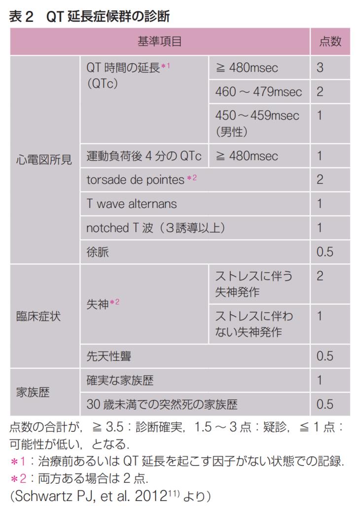 心電図でQT延長を見たら - つねぴーblog@内科専攻医