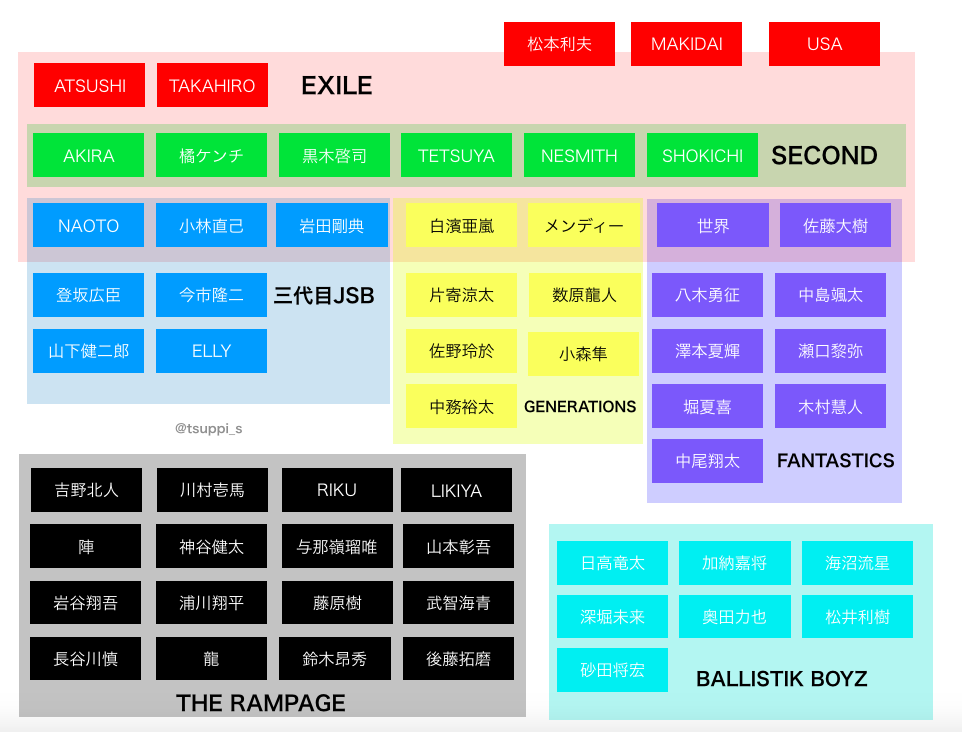 EXILE TRIBE グループ 相関図