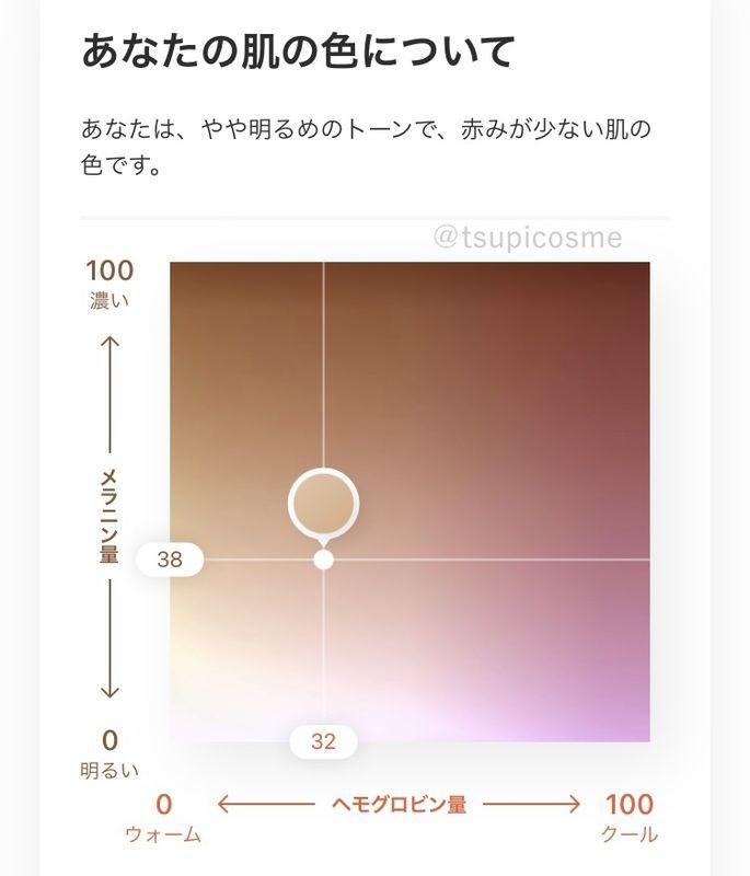 ZOZOグラス 肌の色味
