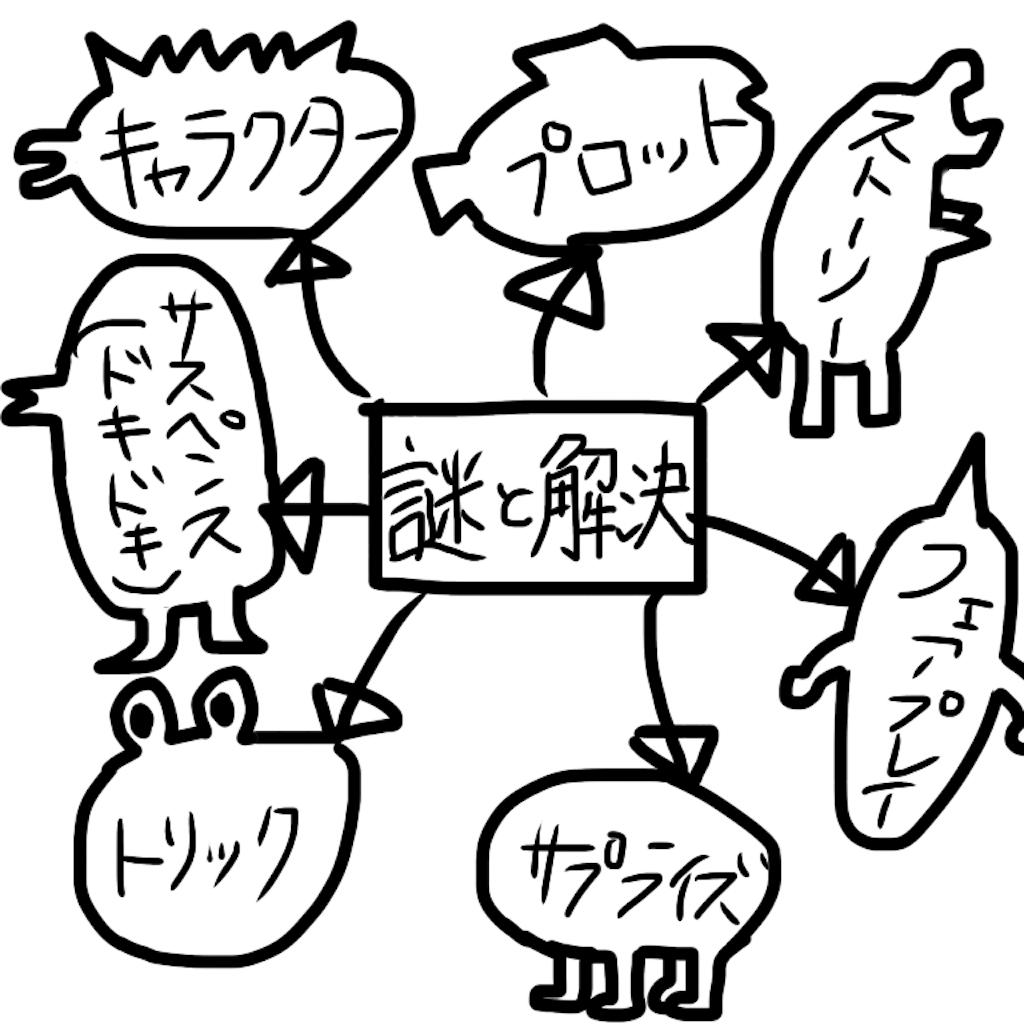 f:id:tsurezurenarumama:20171003154332p:image