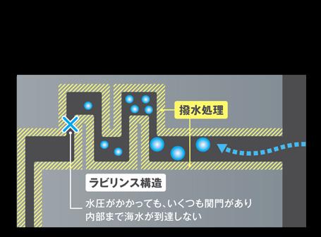Xプロテクト イメージ