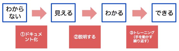 f:id:tsuyok:20180206205649p:plain