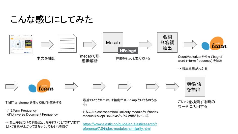 f:id:tsuyoshi_nakamura:20190427215511p:plain