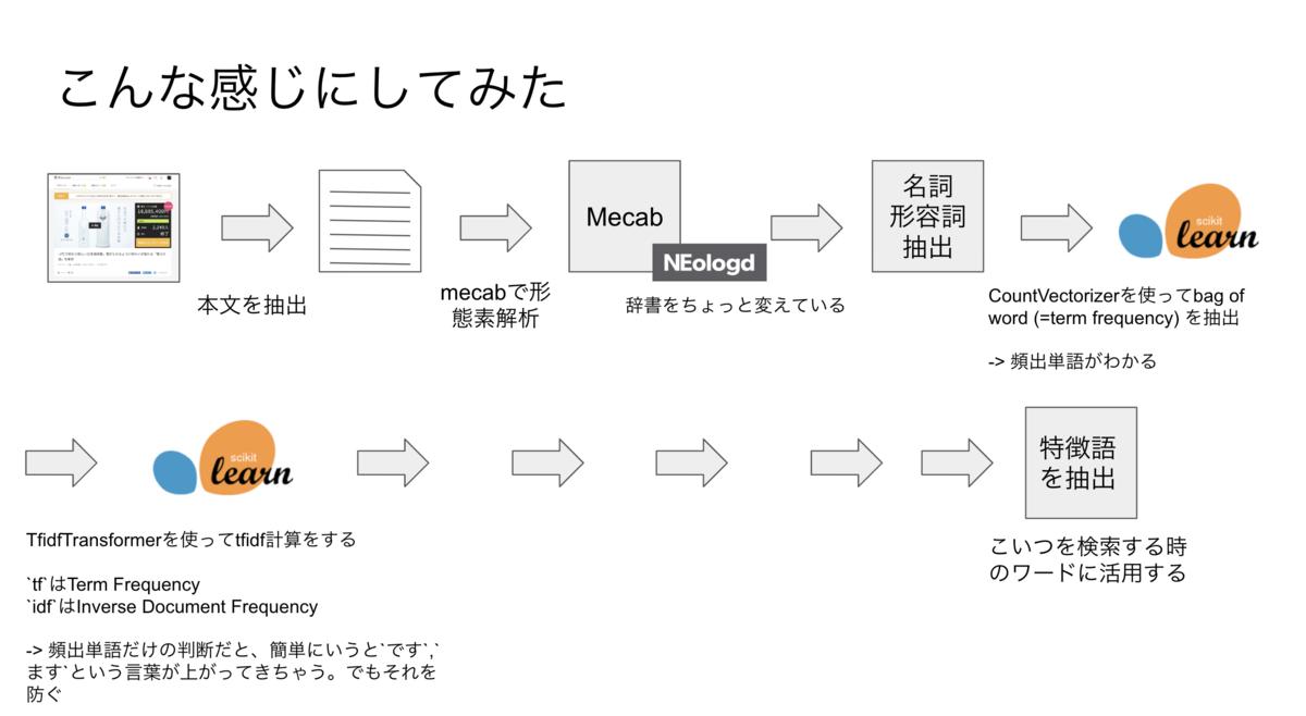 f:id:tsuyoshi_nakamura:20191015202726p:plain