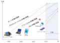 ハードウェア業界に見るイノベーションのジレンマ