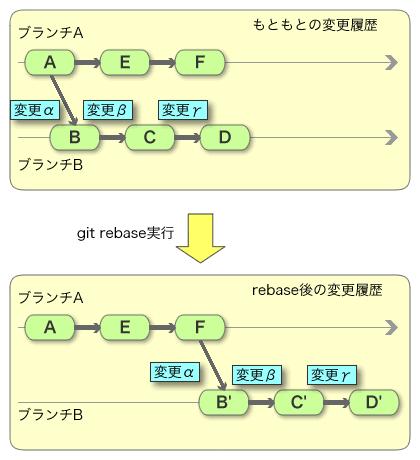 git rebase の例