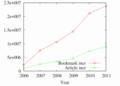 ブックマーク数およびブックマークされた記事数の増加の推移
