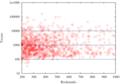 ブックマーク数とツイート数の関係 (ブクマ数 200 ~ 1000)