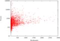ブックマーク数とツイート数の関係 (2011/01/17 ~ 2011/03/04)