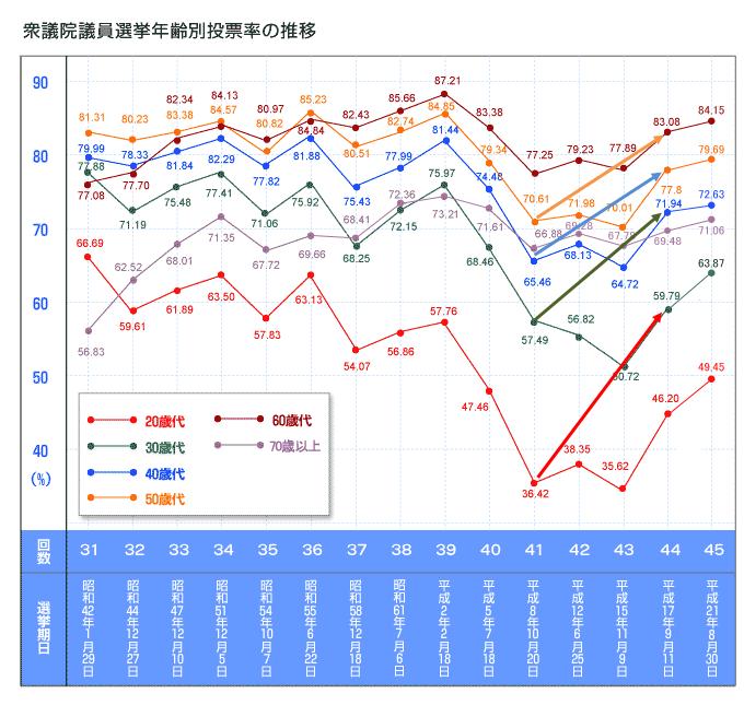 衆議院議員選挙年齢別投票率の推移 衆議院議員選挙年齢別 個別「衆議院議員選挙年齢別投票率の推移」