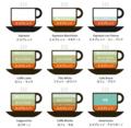 コーヒー(エスプレッソ)のバリエーション図