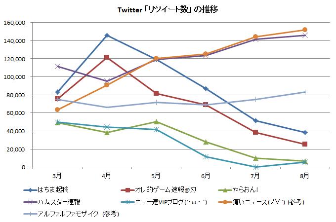 Twitter 「リツイート数」の推移