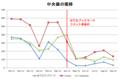 「Chikirin の日記」の各記事へのはてブ数等の推移(中央値)