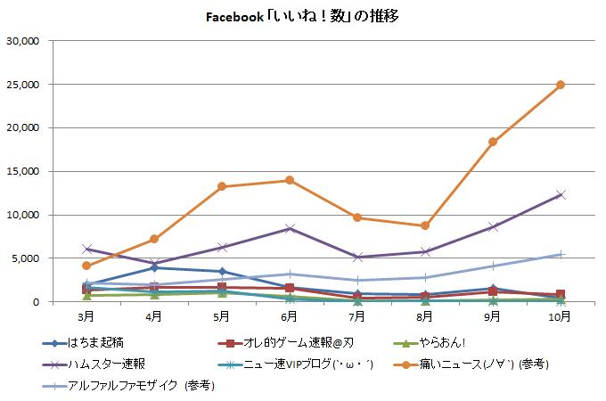 Facebook 「いいね!数」の推移