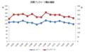 月間ブックマーク数の推移(2012/01~2013/03)