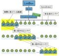 VirtualizingMode 図解