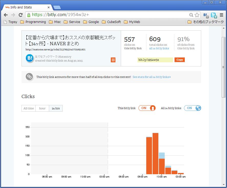 bit.ly による統計情報