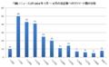 「痛いニュース」の 2013 年 7 月 ~ 8 月 の各記事へのリツイート数の分