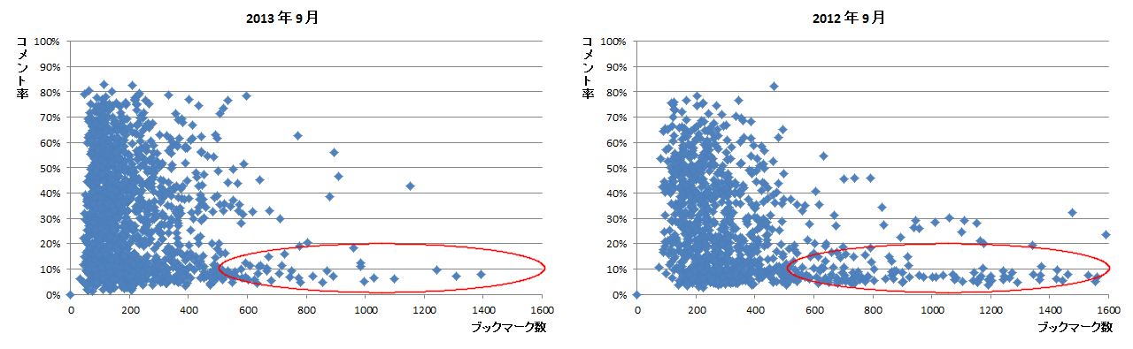 はてなブックマーク人気エントリにおけるコメント率の変化