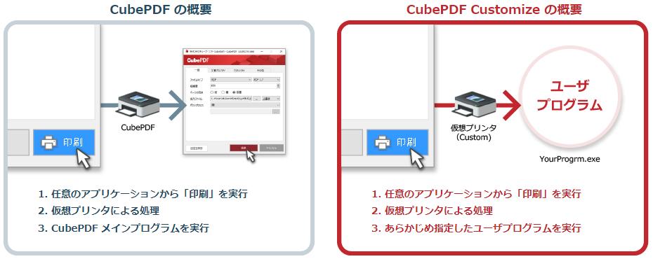 CubePDF と CubePDF Customize の比較図