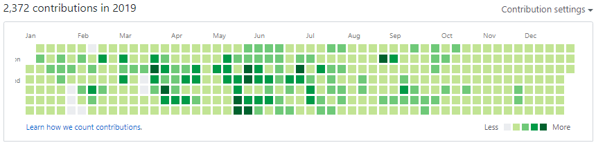 GitHub Activity in 2019