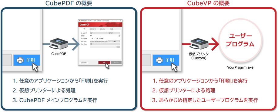CubePDF と CubeVP の比較