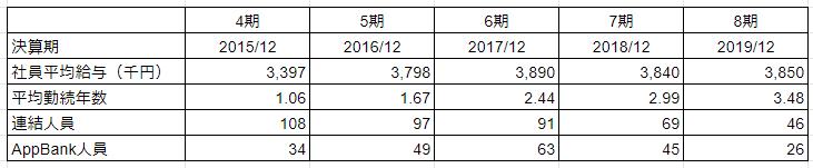 AppBank従業員データ5年