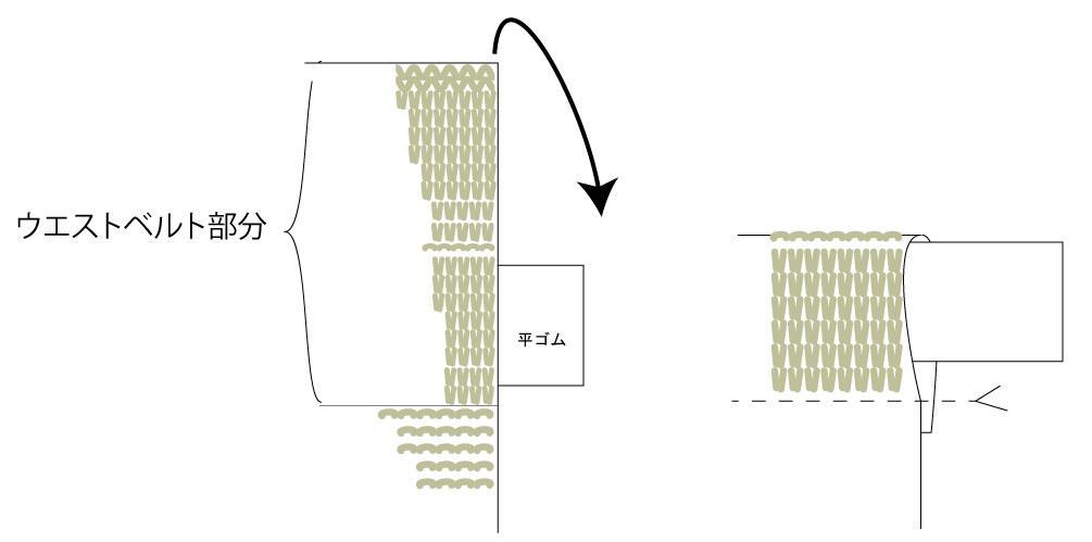 ウエストベルト部分の編み方