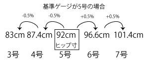 号数とサイズの関係の図