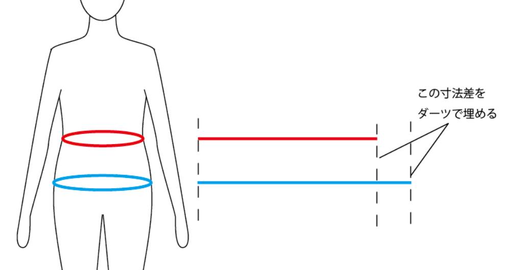 ウエストとヒップの寸法差の図