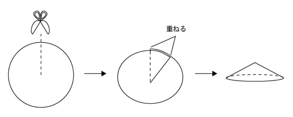 円からダーツを入れて円すいを表す画像