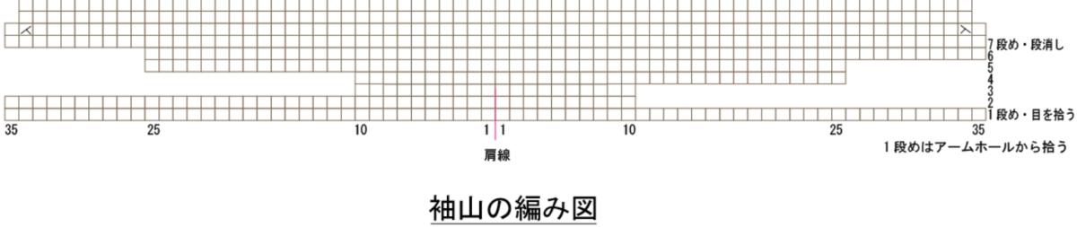 袖山の編み図